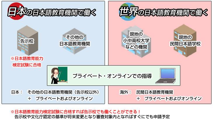 日本・世界の日本語教育機関で働く
